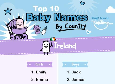 What Were The Most Popular Baby Names Last Year