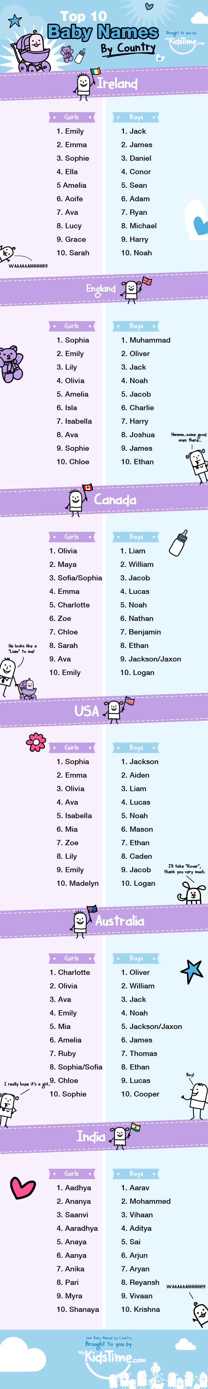 popular baby names