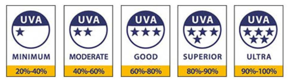 uva rating