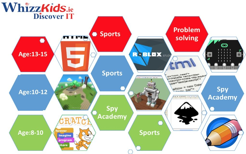 WhizzKids Discover IT Summer Camps 2020